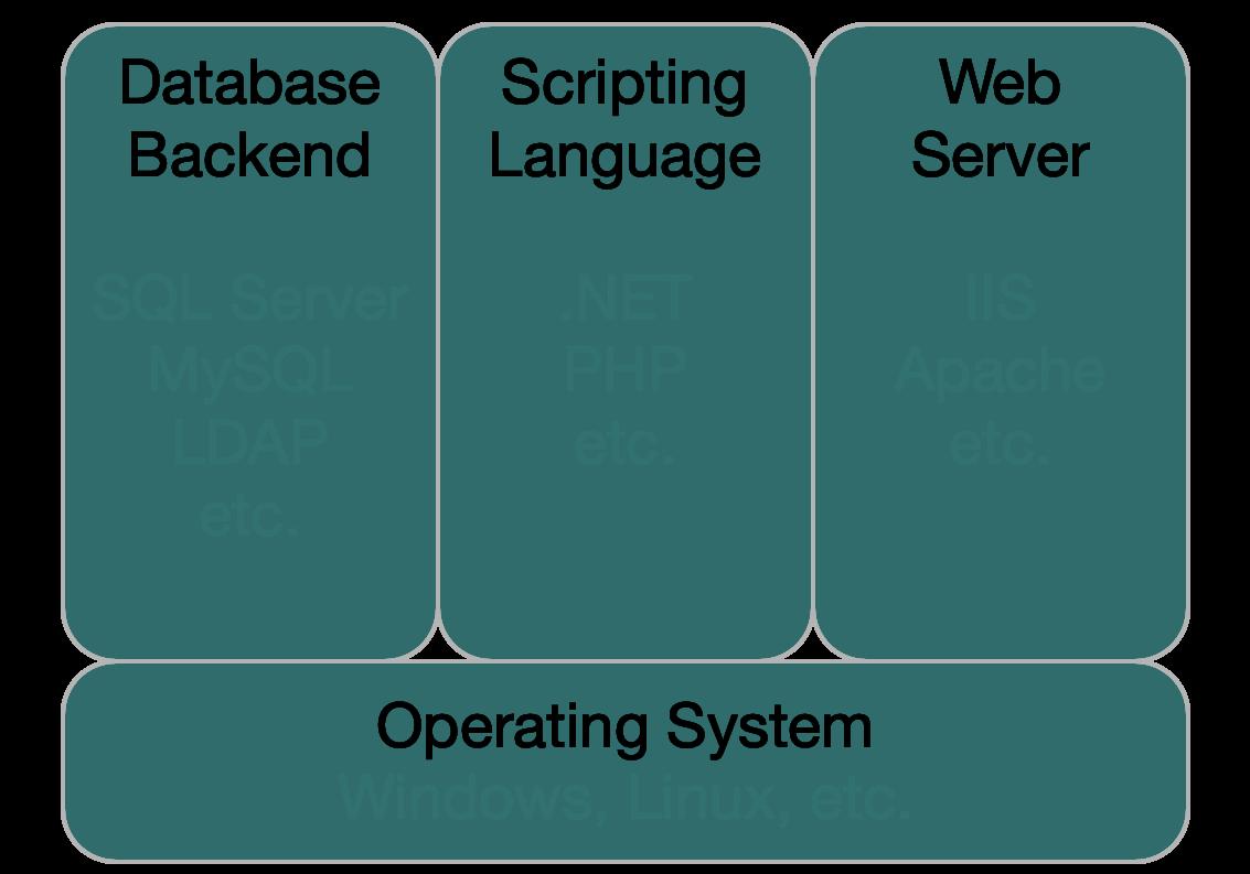 Integrate your Identity Web Service – GroundControl